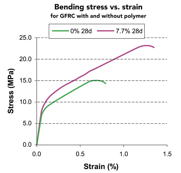 Stress and strain of polymer concrete