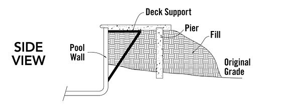 On steel-wall pools, which are typically a vinyl lining pool, the kit usually comes with deck supports.