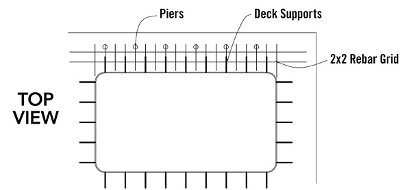 Visualize a 6-foot-by-6-foot grid around the pool. Start counting off from the edge of your last solid support.