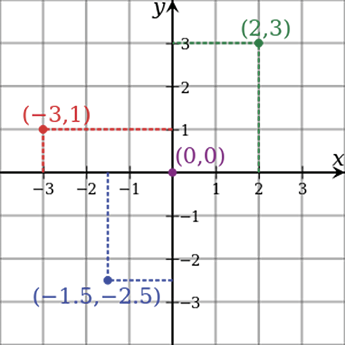 The Cartesian coordinate system in two dimensions (also called a rectangular coordinate system) is defined by an ordered pair of perpendicular lines (axes), a single unit of length for both axes and an orientation for each axis.