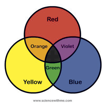 Brown is what most of us use on a regular basis. Rarely do any of us have clients that want vivid yellow or blue floors.