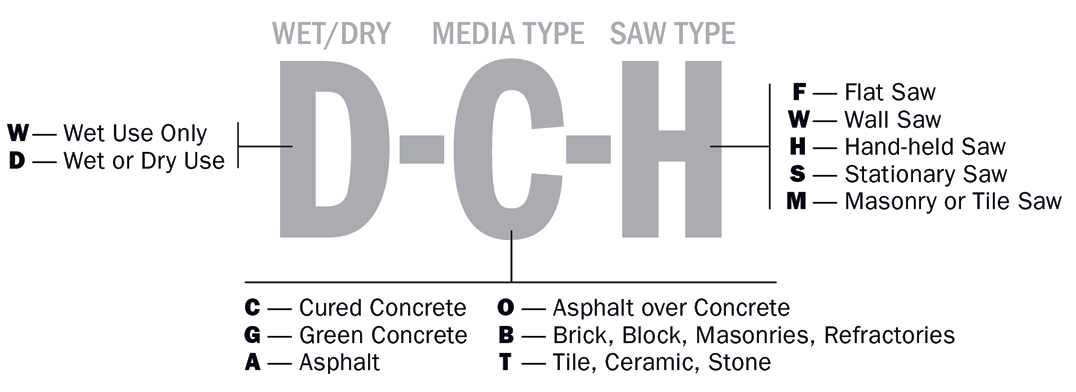To help contractors determine which saw blade is right for a job, the Concrete Sawing and Drilling Association has devised a classification system that applies to diamond saw blades 12 inches in diameter or larger. The code, which consists of letters placed in three positions divided by dashes (i.e., X-X-X) will be permanently imprinted on each blade. If a blade is capable of multiple applications, it will be marked with more than one letter in the associated position. For example, the CSDA notes, a blade with a code W-GAB-F is a wet blade that can cut green concrete, asphalt, brick, block, masonries and refractories and is intended for use on a flat saw. Source: Concrete Sawing & Drilling Association