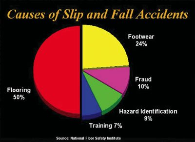 Pie Graph Show The Causes Of Falls On Wet Pavement.