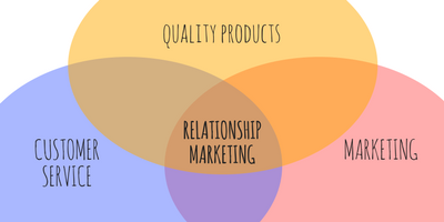 relationship marketing venn diagram