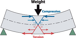 Concrete has much more compressive strength (e.g. 3,000 psi) than tensile strength (e.g. 400 psi). Therefore, it needs help where the tensile forces occur — at the bottom of the slab/beam.