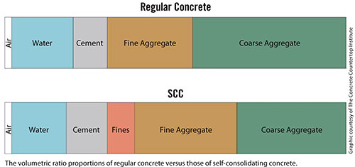Info-graphic showing ingredient differences between regular concrete and self-consolidating concrete.