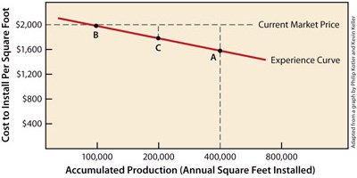 A line graph showing cost vs production