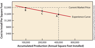 Graph of accumulated production to cost per square foot.