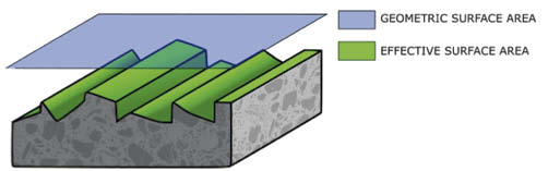 This figure illustrates how proper surface profiling can increase overall effective surface area and interface between overlay and substrate despite no change in geometric surface area.
