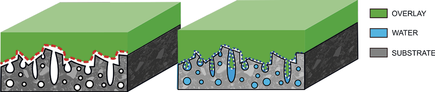 The figure on the left illustrates the reduction in effective surface area when a lack of substrate saturation is combined with cementitious mix with a low water-to-cement ratio. The figure on the right illustrates the increase in effective surface area when the substrate is properly saturated and a cementitious material is properly installed.