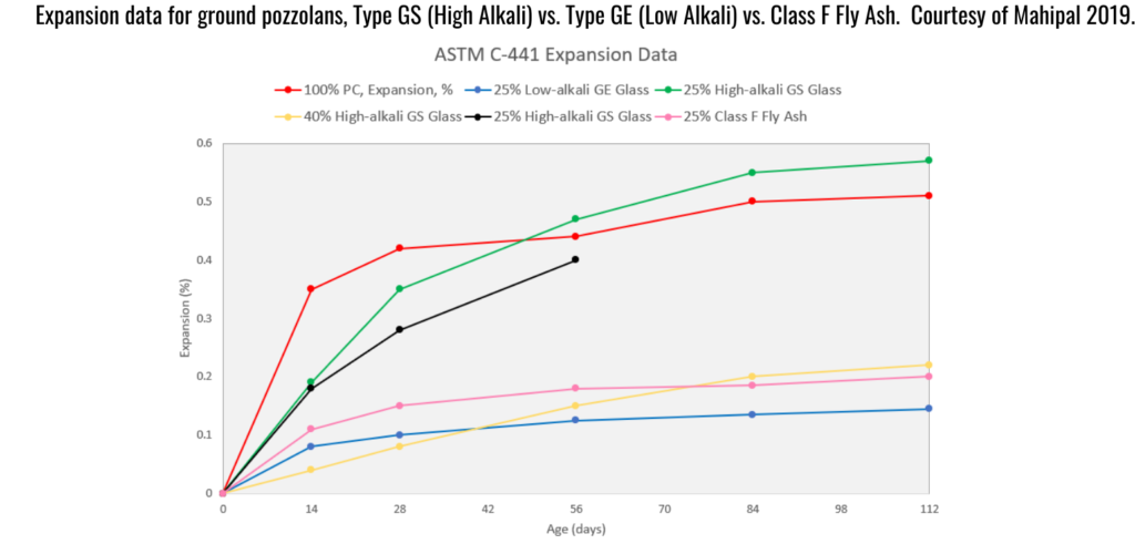astm c1866 - chart