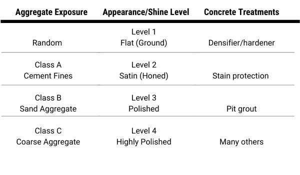 Different levels of bonded abrasive polished concrete