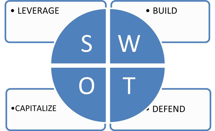 how to implement after the SWOT analysis