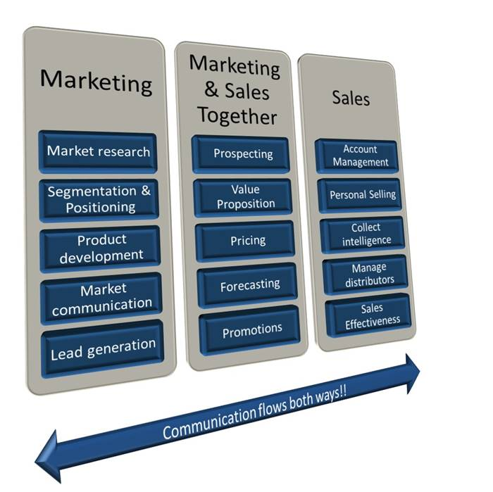 an infographic showing sales and marketing functions and how they work together