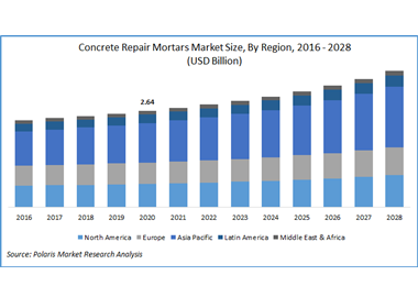 The global concrete repair mortars market size is expected to reach USD 3.73 billion by 2028 according to a new study by Polaris Market Research.